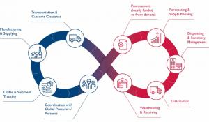 Supply Chain Management Help